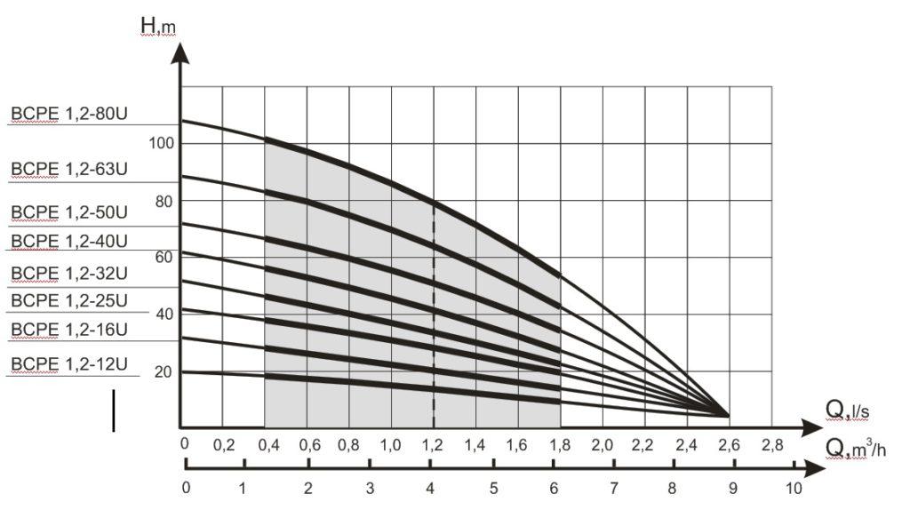 Ponorné čerpadlo BCPE 1,2
