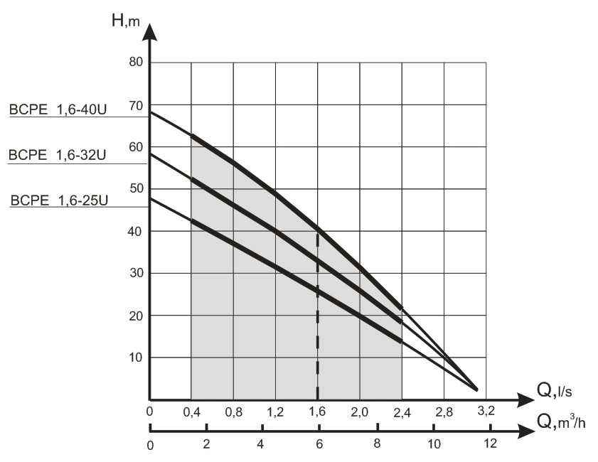 Ponorné čerpadlo BCPE 1,6